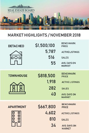 Metro Vancouver homes sales down across all property types